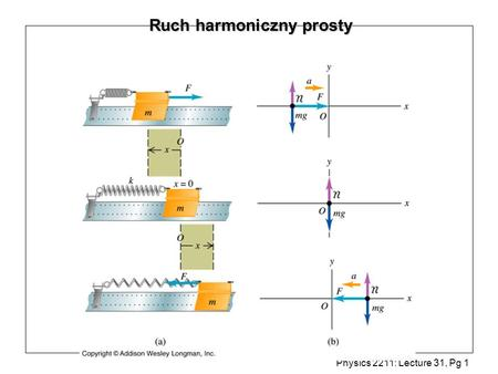 Physics 2211: Lecture 31, Pg 1 Ruch harmoniczny prosty.
