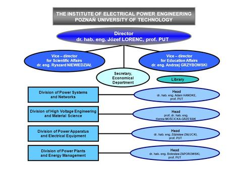 THE INSTITUTE OF ELECTRICAL POWER ENGINEERING POZNAŃ UNIVERSITY OF TECHNOLOGY Head dr. hab. eng. Adam HANDKE, prof. PUT Division of Power Systems and Networks.