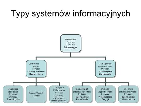 Typy systemów informacyjnych Information Systems Systemy Informacyjne Operations Support Systems Systemy Wsparcia Operacyjnego Transaction Processing.