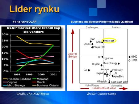 Lider rynku Źródło: Gartner Group Business Intelligence Platforms Magic Quadrant Źródło: The OLAP Report #1 na rynku OLAP.