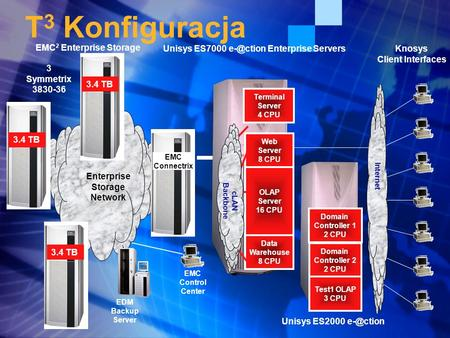T 3 Konfiguracja Unisys ES7000 Enterprise Servers OLAP Server 16 CPU Data Warehouse 8 CPU Web Server 8 CPU Terminal Server 4 CPU cLAN Backbone.