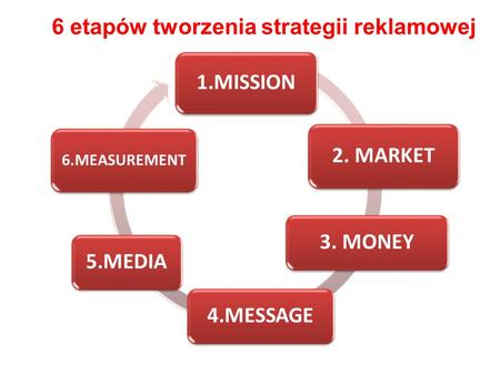 1.MISSION 6.MEASUREMENT 2. MARKET 3. MONEY5.MEDIA4.MESSAGE 6 etapów tworzenia strategii reklamowej.