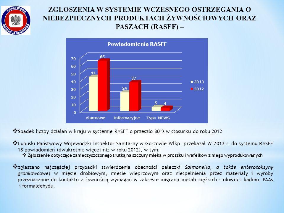 Nadzór nad jakością wody przeznaczonej do spożycia  Nadzór nad 406 wodociągami publicznymi oraz 183 indywidualnymi ujęciami wody  Skontrolowano wszystkie wodociągi i 97% ujęć indywidualnych  Zbadano blisko 2,5 tys.