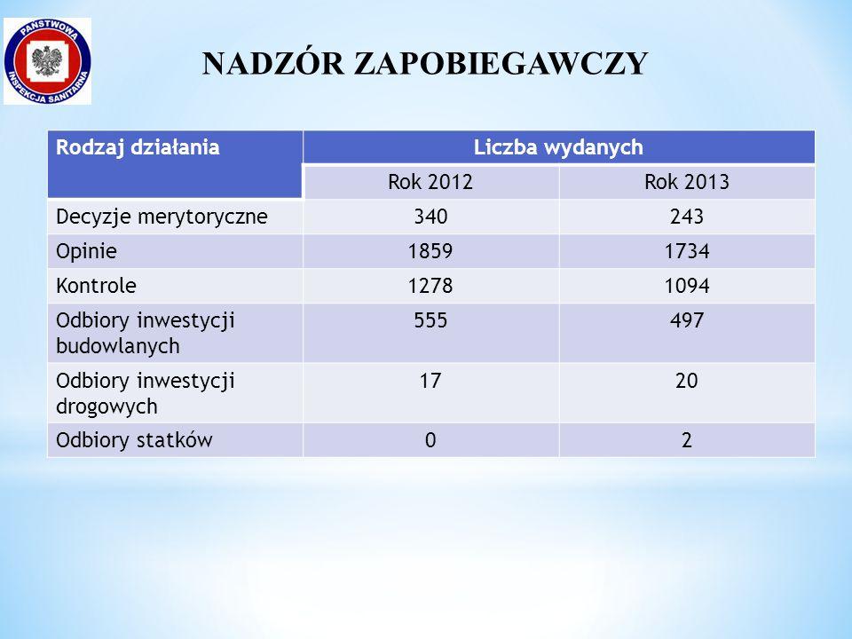 * Jedenastokrotnie zwiększyła się liczba chorych na grypę i zachorowania grypopodobne (zgłoszono 25 444 zachorowań).