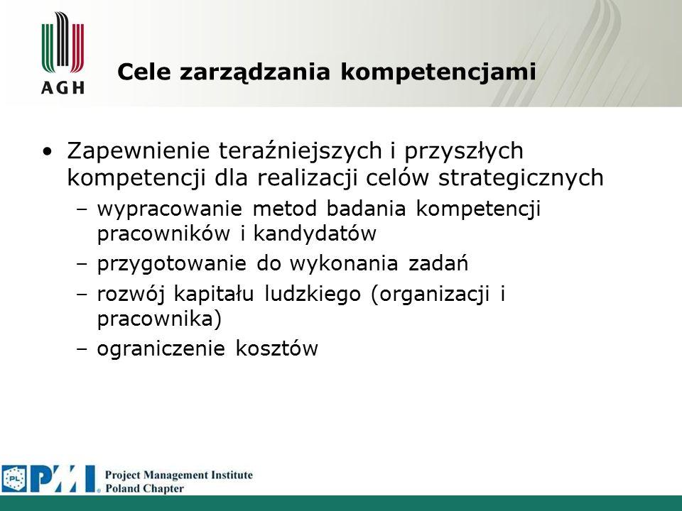 Wdrożenie zarządzania kompetencjami Podjęcie decyzji o wdrożeniu systemu zarządzania kompetencjami Weryfikacja zasadności w świetle celów strategicznych Analiza kosztów Analiza skutków wdrożenia Określenie zbioru kompetencji Zdefiniowanie zbioru kompetencji Określenie kompetencji ogólno- firmowych Stworzenie grupy zarządzającej kompetenjami Przypisanie komepetencji do stanowisk Zdefiniowanie profili kompetencji Określenie kompetencji ogólnych dla grup kompetencji Określenie pożądanych poziomów kompetencji Ocena bieżących kompetencji i wstępne planowanie rozwoju Wybór i wdrożenie metod oceny Dokonanie oceny Wstępne planowanie rozwoju Określenie celów i metod rozwoju oraz wdrożenie ich Dokładne określenie celów rozwoju Wybór metod rozwoju Wdrożenie metod rozwoju Bieżące utrzymywanie systemu Monitoring i wprowadzanie ewentualnych zmian Bieżące utrzymanie Szkolenia dla pracowników