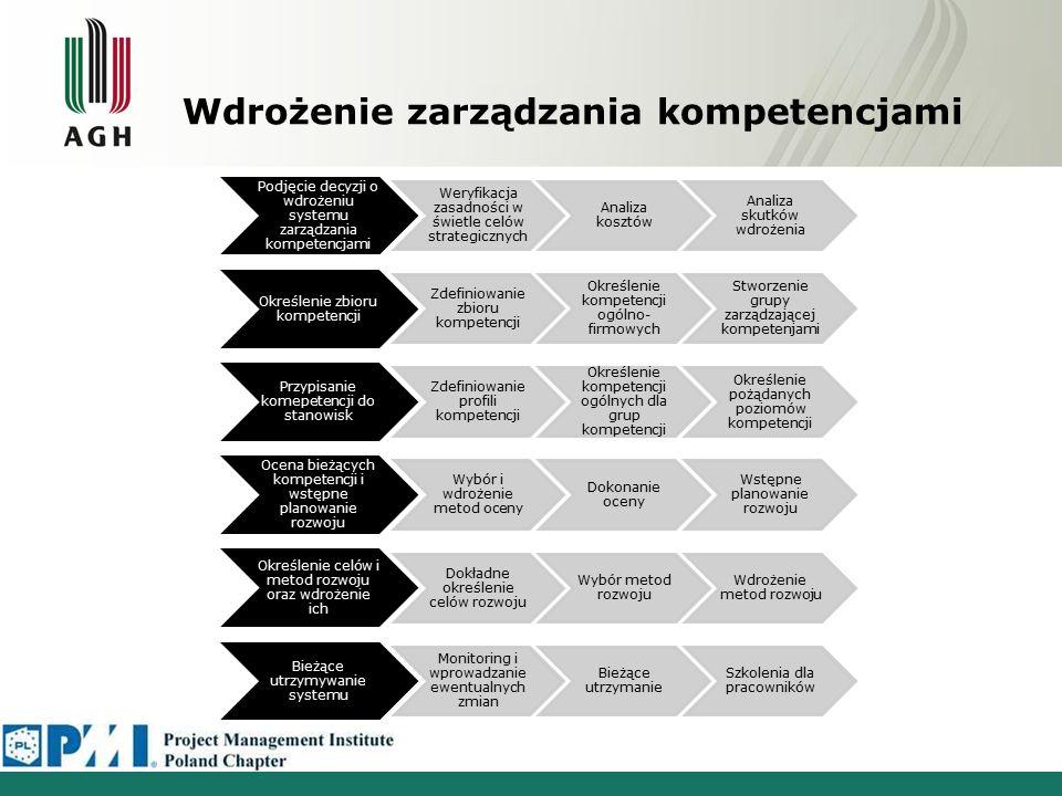Definiowanie profili kompetencji Projektowanie profili kompetencji –zdefiniowanie zadań –określenie na ich podstawie kompetencji Skorzystanie z gotowych zbiorów –wybór kompetencji z listy –weryfikacja kompletności Interdyscyplinarność zespołów definiujących