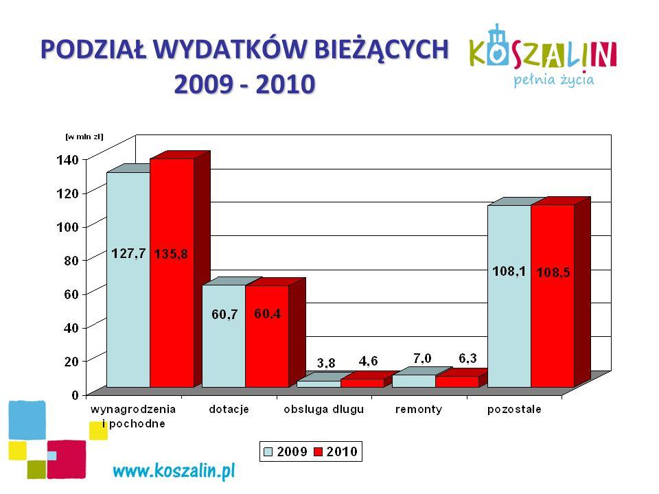 PODZIAŁ WYDATKÓW MAJĄTKOWYCH w latach 2009 - 2010