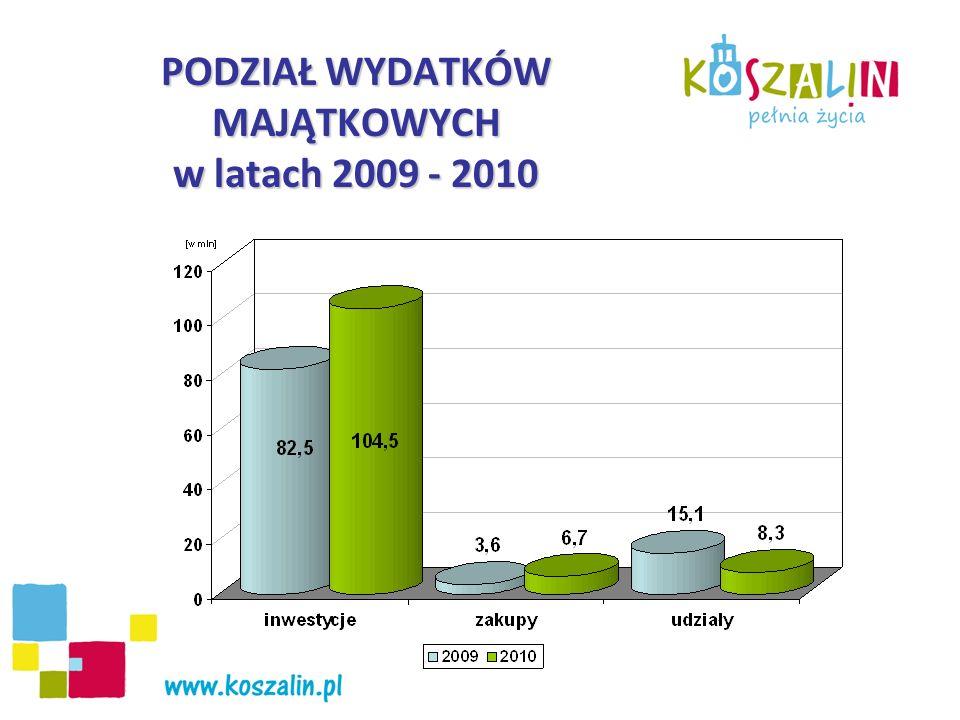 WYDATKI MAJĄTKOWE 2009 - 2010 według działów