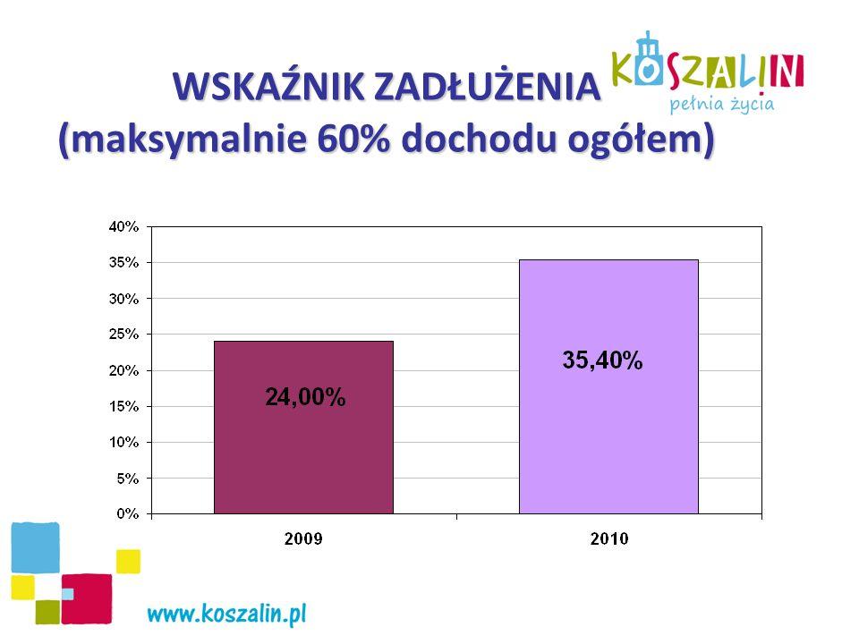 WSKAŹNIK ROCZNEJ SPŁATY ZADŁUŻENIA (maksymalnie 15% rocznej spłaty zadłużenia do dochodów)