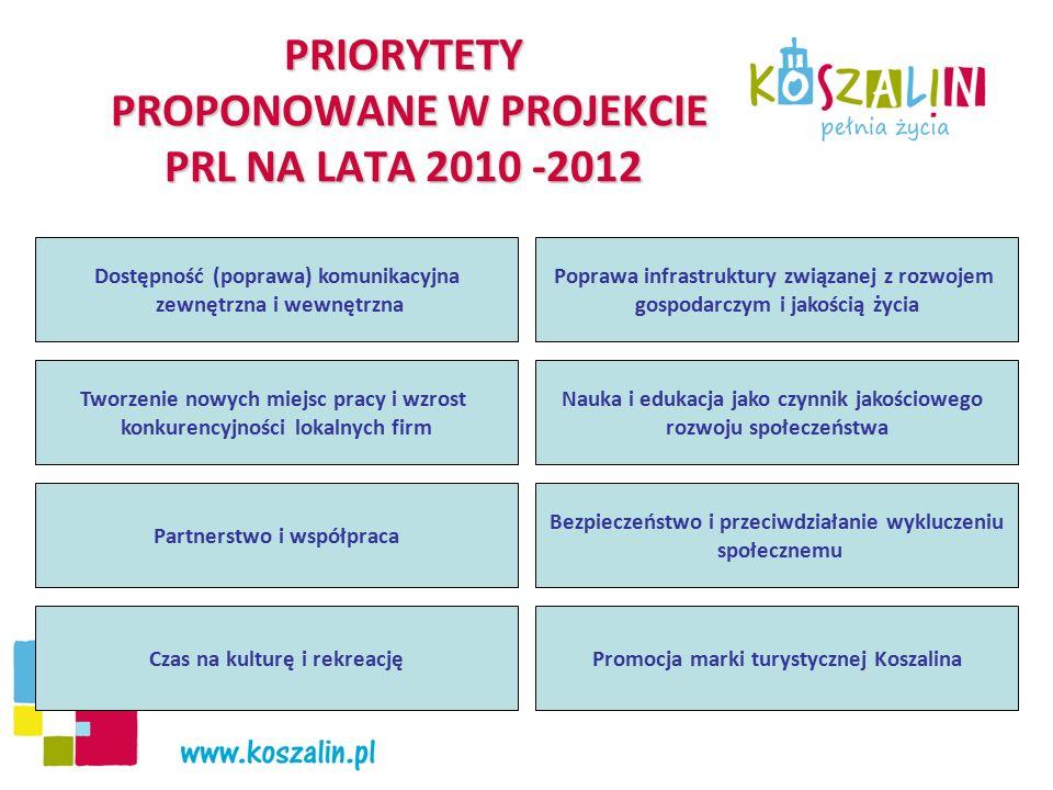 Priorytet Dostępność (poprawa) komunikacyjna zewnętrzna i wewnętrzna Poprawa dostępności zewnętrznej: Budowa i przebudowa dróg stanowiących zewnętrzny pierścień układu komunikacyjnego Miasta- 8.