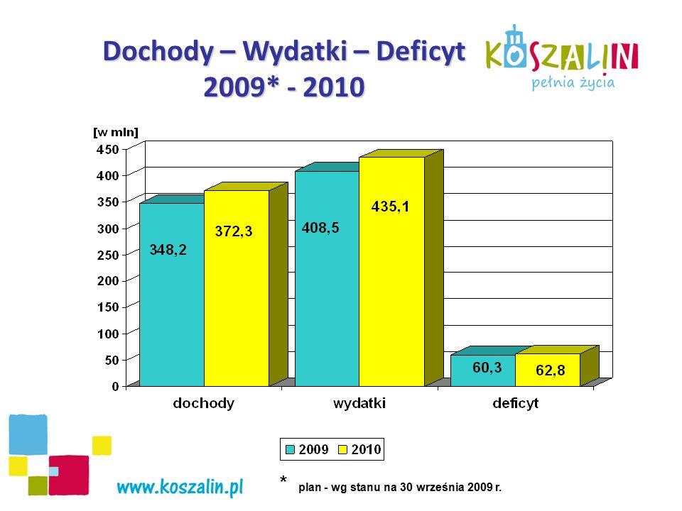 Źródła dochodów w latach 2009 – 2010