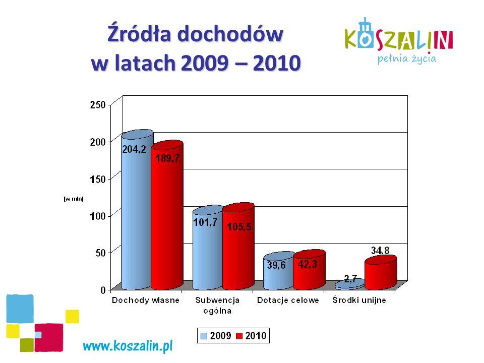 Dochody własne w latach 2009 – 2010