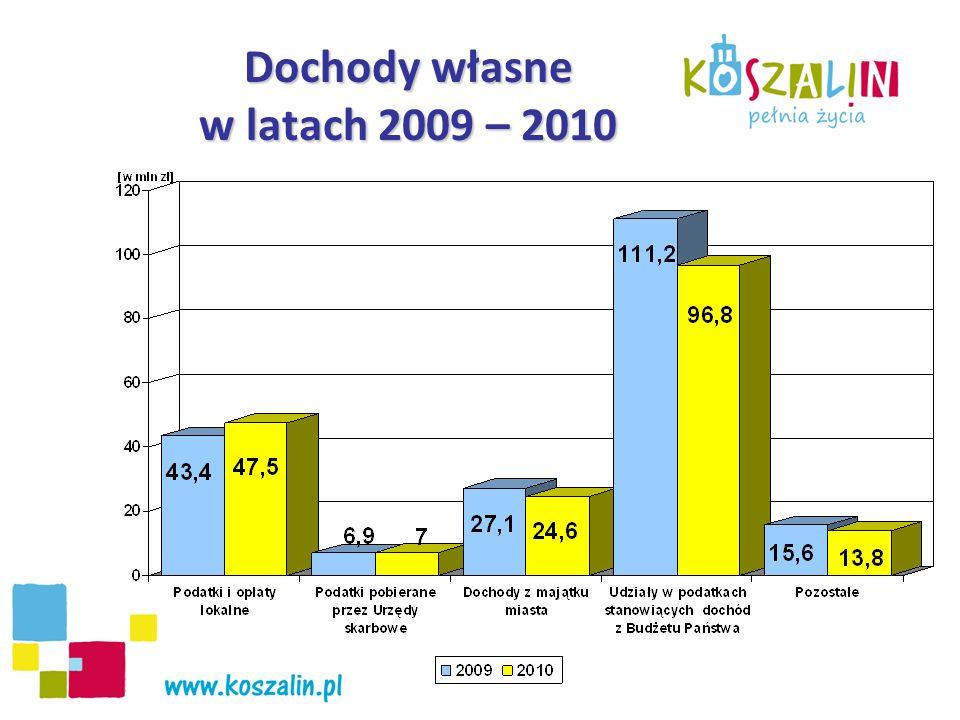 WYBRANE DOCHODY MIASTA w latach 2009 - 2010 Dochody z podatku od nieruchomości