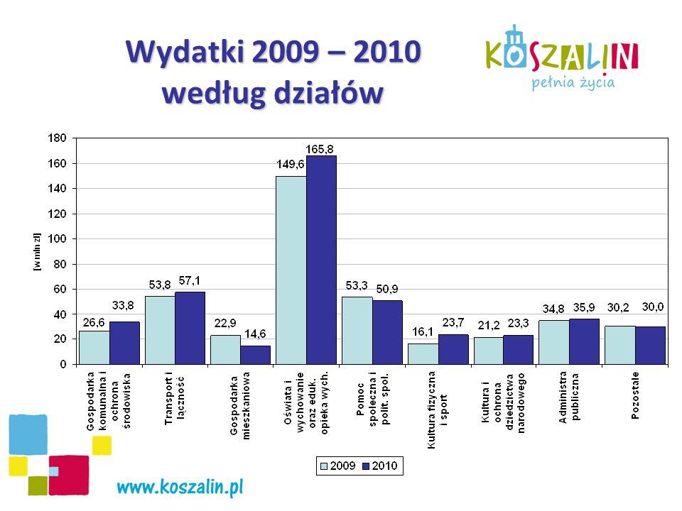 Wydatki 2009 – 2010