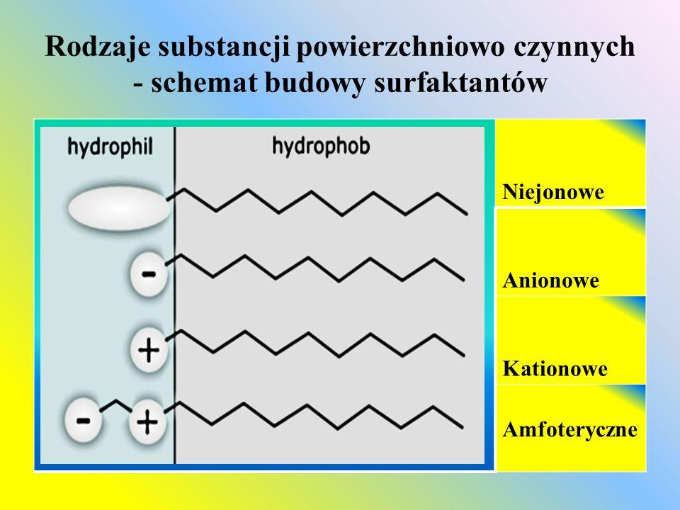 Rodzaje substancji powierzchniowo czynnych – anionowe  Anionowe substancje powierzchniowo czynne:  Mydła – część hydrofilowa mydła: R – COO - Na + ma ładunek ujemny (jest anionem)  Anionowe substancje powierzchniowo czynne są składnikami: Proszki do prania, Szampony do włosów Płyny i żele do kąpieli