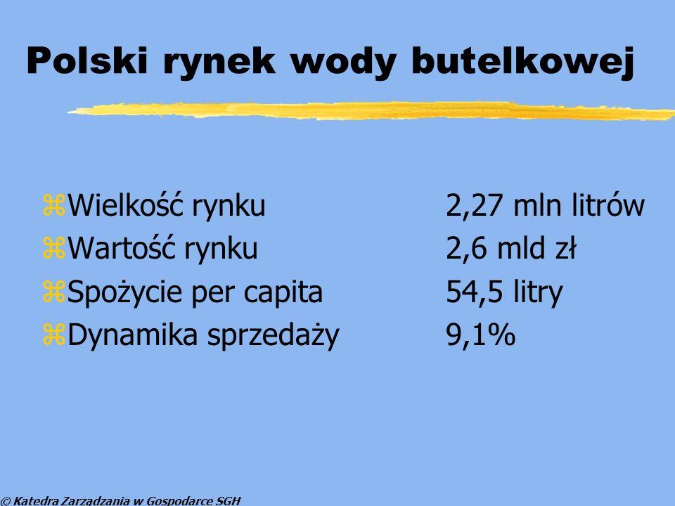 © Katedra Zarządzania w Gospodarce SGH Polski rynek wody butelkowej zWielkość rynku2,27 mln litrów zWartość rynku 2,6 mld zł zSpożycie per capita54,5 litry zDynamika sprzedaży9,1%