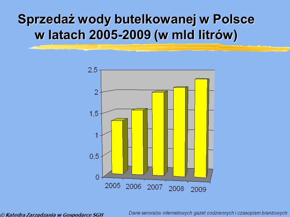 © Katedra Zarządzania w Gospodarce SGH Sprzedaż wody butelkowanej w Polsce w latach 2005-2009 (w mld litrów) Dane serwisów internetowych gazet codziennych i czasopism branżowych