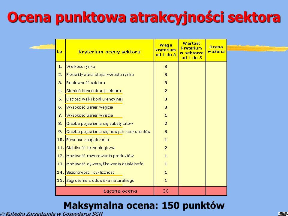 © Katedra Zarządzania w Gospodarce SGH Ocena punktowa atrakcyjności sektora Maksymalna ocena: 150 punktów