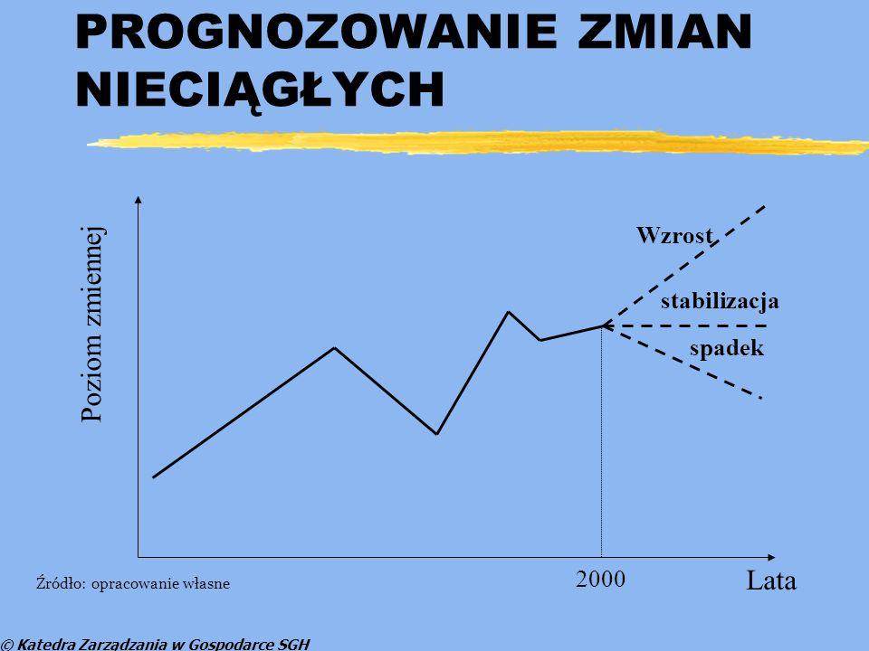 © Katedra Zarządzania w Gospodarce SGH PROGNOZOWANIE ZMIAN NIECIĄGŁYCH Lata Poziom zmiennej Wzrost stabilizacja 2000 spadek Źródło: opracowanie własne