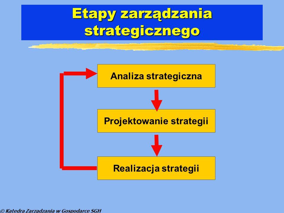 © Katedra Zarządzania w Gospodarce SGH Etapy zarządzania strategicznego Analiza strategiczna Projektowanie strategii Realizacja strategii