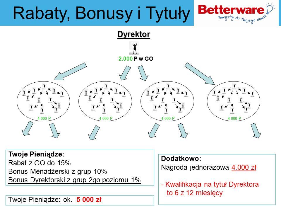Dalsze Tytuły, Bonusy, Nagrody Tytuł Liczba Liderów Rabat Bonus Menadżera (I Poziom ) % Bonus Dyrektora (II poziom w głąb) % Bonus St.