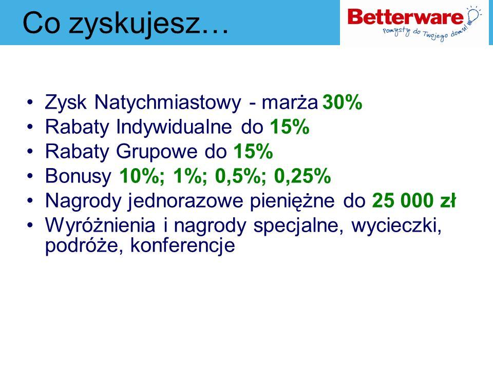Zysk Natychmiastowy Jako Przedstawiciel Betterware Poland masz prawo do zakupów wszystkich produktów katalogowych po specjalnej cenie, czyli bez 30% Marży.
