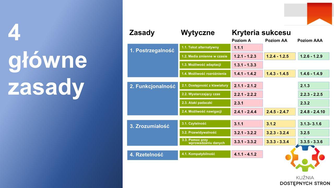 Zasada nr 1 Postrzegaln ość Wytyczna 1.1: Tekst alternatywny Wytyczna 1.2: Multimedia Wytyczna 1.3: Adaptowalność Wytyczna 1.4: Rozróżnialność