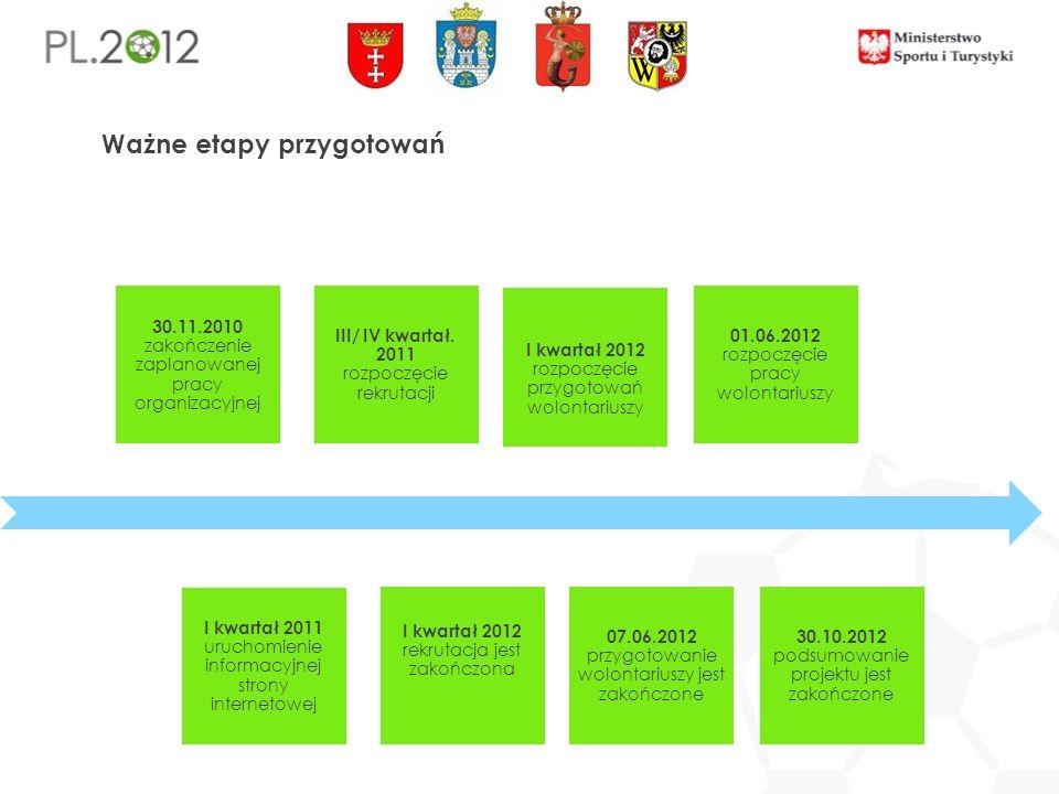 Co już wiemy Po co wolontariat na Euro 2012 Kto za to odpowiada Kto może się zaangażować Kto będzie odbiorcą działań wolontariatu Czym wolontariusze będą się zajmować Jak będą przygotowani Jaki jest plan dalszych przygotowań