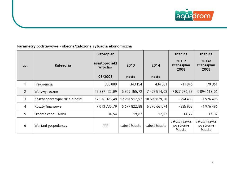 Rozliczenie kontraktu na realizację budowy Aquadrom Lp.Kategoria Kontrakt z dnia 19.04.2010r.