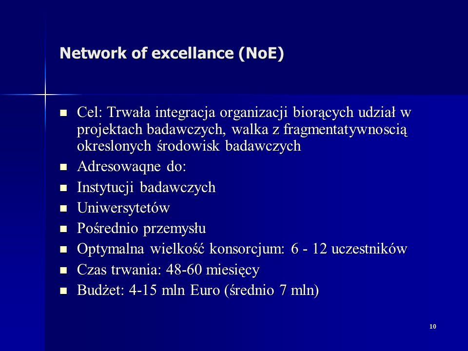11 Coordination actions (CA) Cel: Przedsięwzięcia koordynacji badań, projekty typu CA mają za zadanie wspierać (koordynować) inne projekty - już będące realizowane Cel: Przedsięwzięcia koordynacji badań, projekty typu CA mają za zadanie wspierać (koordynować) inne projekty - już będące realizowane Adresowany do: Adresowany do: Instytucji badawczych Instytucji badawczych Uniwersytetów Uniwersytetów Przemysłu włączając MŚP Przemysłu włączając MŚP Optymalny rozmiar konsorcjum: 13-26 członków Optymalny rozmiar konsorcjum: 13-26 członków Budżet: 0,5-1,8 mln Euro (średnio 1 mln) Budżet: 0,5-1,8 mln Euro (średnio 1 mln)