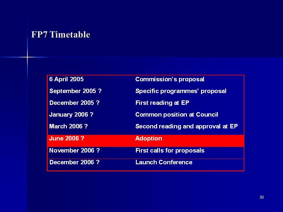 7.Program Ramowy 2007-20013 Założenia Podwojenie budżetu UE przeznaczonego na badania (72 mld.