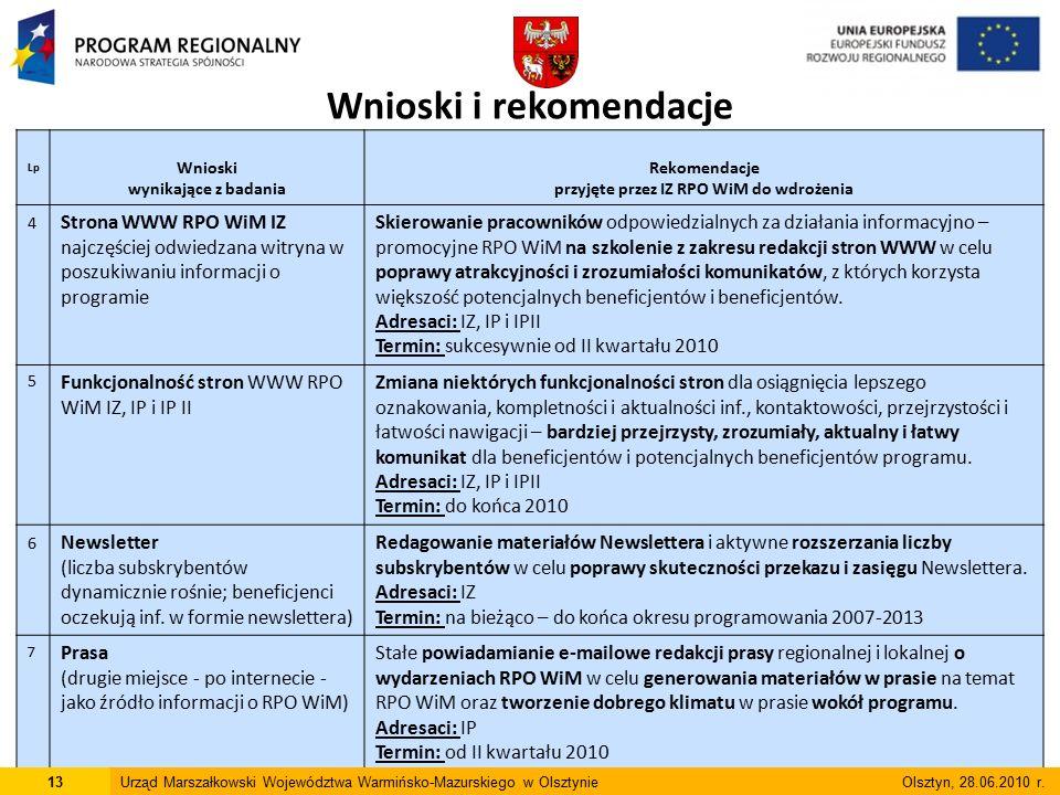 Lp Wnioski wynikające z badania Rekomendacje przyjęte przez IZ RPO WiM do wdrożenia Planowanie działań informacyjno - promocyjnych 8 Kampania promująca RPO WiM skierowana do ogółu społeczeństwa (do tej pory głównie prowadzono kampanie zachęcające do aplikowania) Zaplanowanie i zrealizowania kampanii promocyjnej skierowanej do ogółu społeczeństwa w celu kształtowania pozytywnego wizerunku funduszy strukturalnych, UE i RPO WiM – podnoszenie rozpoznawalności marki RPO WiM Adresaci: IZ Termin: do końca 2010 9 Budżet na działania w internecie (zbyt małe środki na działania w internecie – oprócz kosztów utrzymania stron należy wprowadzić środki na kampanie internetowe) Zwiększenie środków na inne działania promocyjne w internecie w celu zwiększenia przekazu promocyjnego i informacyjnego RPO WiM Adresaci: IZ we współpracy z IP i IP II Termin: I/II kwartał 2011 10 Promocja skierowana do młodzieży (w RPD brak działań skierowanych wyłącznie do młodzieży) Uwzględnić w planowanych kampaniach promujących wizerunek RPO WiM tę grupę docelową w celu poprawy wizerunku programu wśród młodzieży jako źródła działań służących rozwojowi regionu.