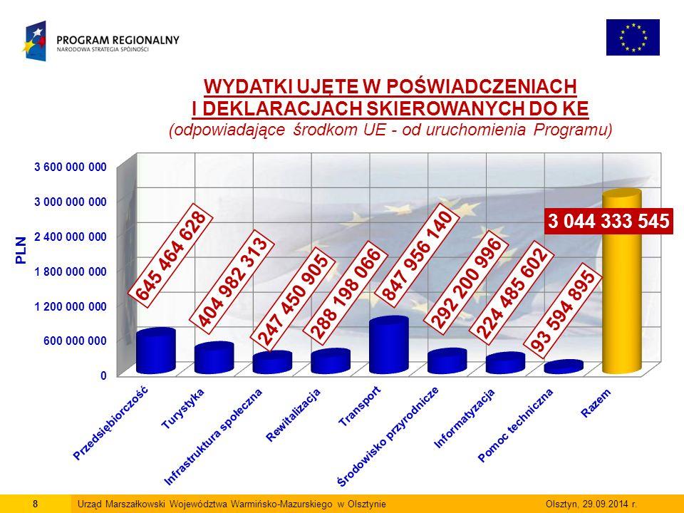9 Porównanie do poprzedniego okresu Porównanie do poprzedniego okresu (wybrane wskaźniki) rodzaj wskaźnika 31.12.2013 r.30.06.2014 r.różnica Wnioski po ocenie formalnej (liczba) 3 448 3 668220 Wnioski po ocenie formalnej (dofinansowanie w mln zł) 6 539 6 911372 Umowy (liczba) 2 196 2 383187 Umowy (środki UE w mln zł) 4 056 4 255199 Kontraktacja (% alokacji programu) 91,19% 95,90%4,71% Wnioski o płatność (liczba) 8 653 9 232579 Płatności (środki UE w mln zł) 2 850 3 140290 Płatności (% alokacji programu) 64,07% 70,78%6,71% Certyfikacja do KE (środki UE w mln zł) 2 740 3 044304 Certyfikacja do KE (% alokacji programu) 61,01% 69,61%8,60% Projekty zakończone (liczba) 1 453 1 572119