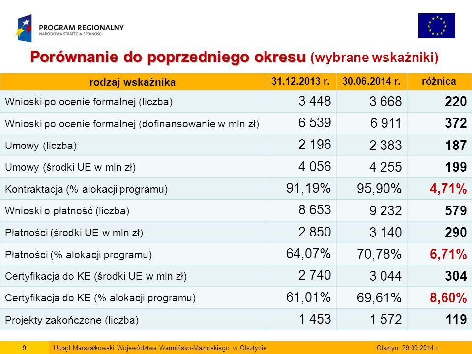 10Urząd Marszałkowski Województwa Warmińsko-Mazurskiego w Olsztynie Olsztyn, 29.09.2014 r.