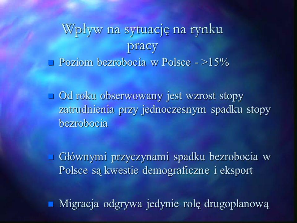 Imigracja-Emigracja n Polska staje się państwem emigracyjno- imigracyjnym n Czy będą pojawiały się zawody deficytowe .