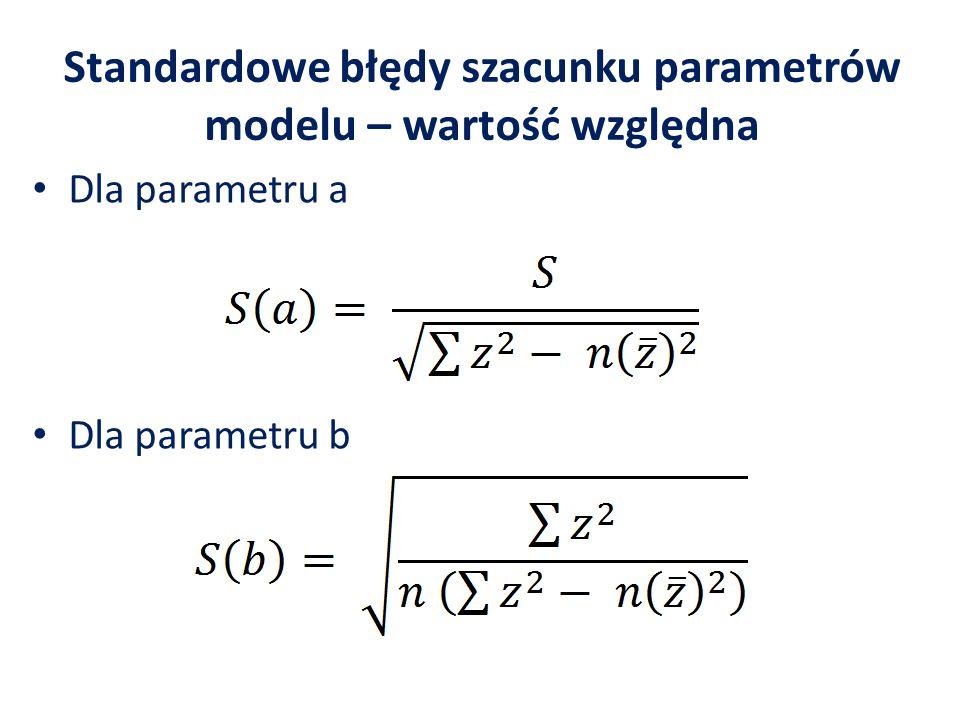 Standardowe błędy szacunku parametrów modelu – wartość bezwzględna Dla parametru a Dla parametru b