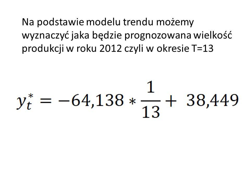 = 33,5153 – prognozowana wielkość produkcji w roku 2012 czyli w okresie T=13 wynosi 33,5153 tys.