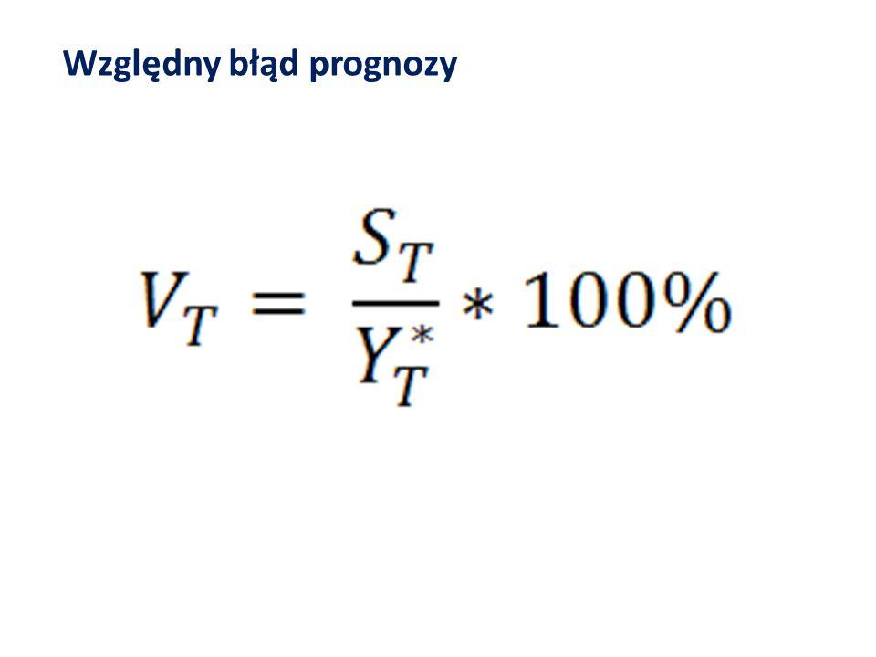 St=31,3844 – szacując wielkość produkcji w okresie T=13 na poziomie 33,5153 tys.