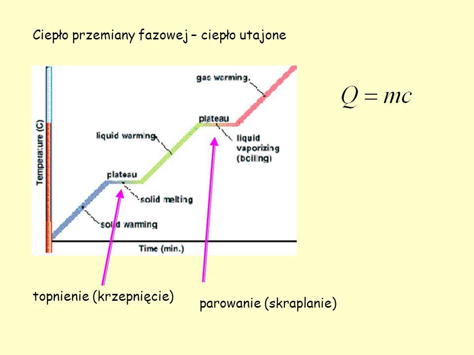 Równanie stanu gazu doskonałego Gaz doskonały: cząsteczki traktujemy jak punkty materialne – zaniedbujemy objętość własną cząsteczek gazu cząsteczki podlegają prawom mechaniki Newtona cząsteczki zdarzają się ze sobą sprężyście, wymieniają pęd bez strat energii poza momentami zderzeń cząsteczki nie oddziałują ze sobą, a czas trwania tych zderzeń jest pomijalnie mały – krótkozasięgowe siły oddziaływania międzycząsteczkowego - pomiędzy zderzeniami cząsteczki poruszają się ruchem jednostajnym prostoliniowym.