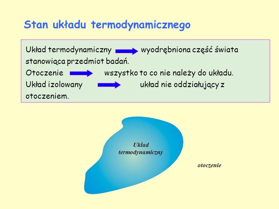 Stan układu termodynamicznego opisują parametry: wewnętrzne – uśrednione wielkości mikroskopowe i powiązane z nimi wielkości makroskopowe, zewnętrzne – siły zewnętrzne działające na układ, kształt, położenie układu.