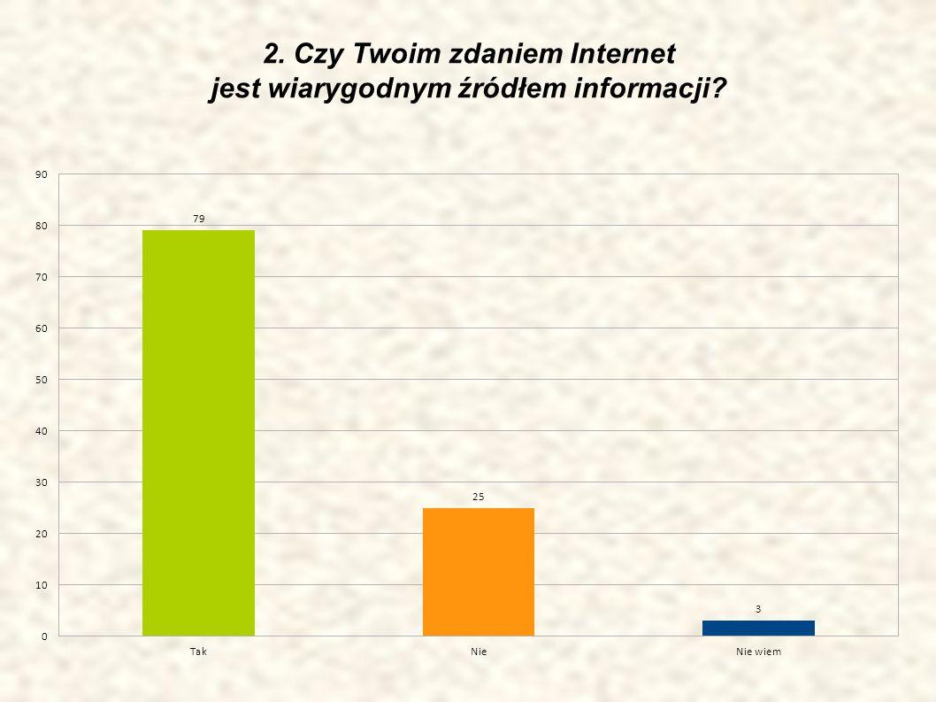 3. Czy używasz Internetu do odrabiania pracy domowej?