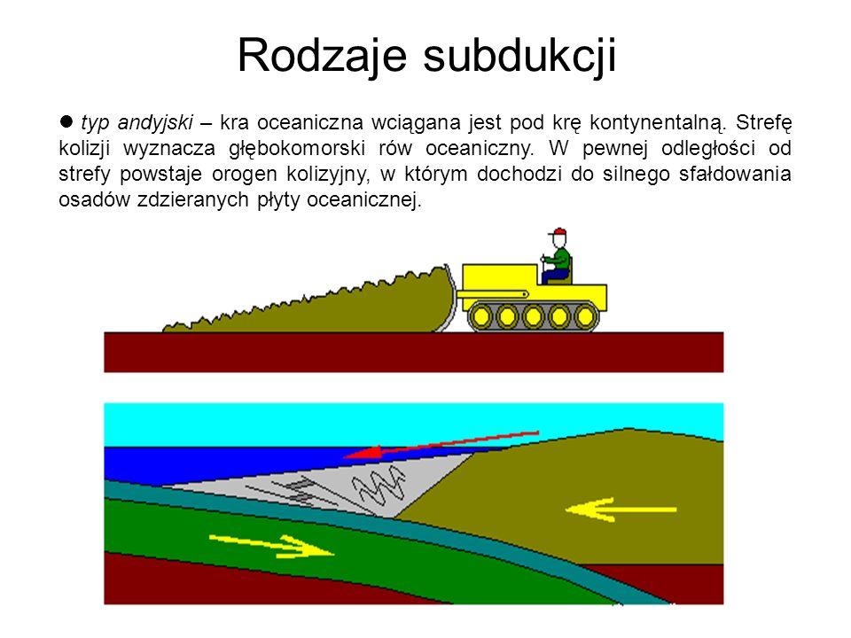 Rodzaje subdukcji typ japoński – kra oceaniczna jest również wciągana pod krę kontynentalną, ale subdukcja związana jest z wytworzeniem się łuków wyspowych.