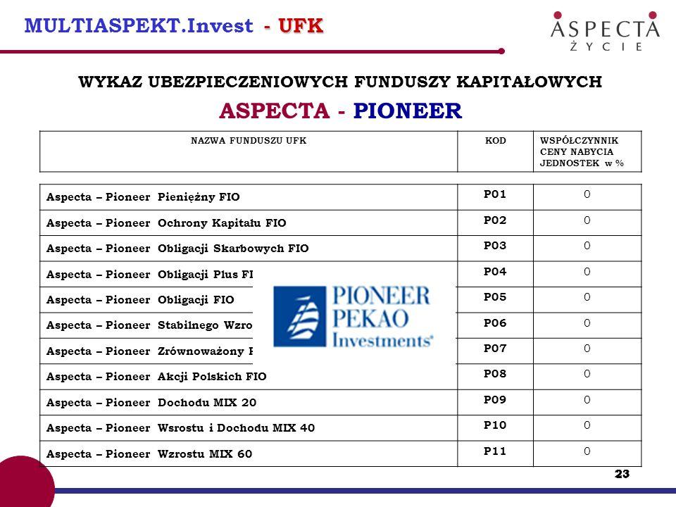 24 - UFK MULTIASPEKT.Invest - UFK WYKAZ UBEZPIECZENIOWYCH FUNDUSZY KAPITAŁOWYCH ASPECTA – UNION INVESTMENT NAZWA FUNDUSZU UFKKODWSPÓŁCZYNNIK CENY NABYCIA JEDNOSTEK w % Aspecta – Union Investment UniKorona Pieniężny FIO U01 0 Aspecta – Union Investment UniKorona Obligacje FIO U02 0 Aspecta – Union Investment Unidolar Obligacje FIO (w PLN) U03 0 Aspecta – Union Investment UniKorona Zrównoważony FIO U04 0 Aspecta – Union Investment UniKorona Akcje FIO U05 0 Aspecta – Union Investment UniStoProcent Plus FIO U06 0 Aspecta – Union Investment UniGlobal FIO (PLN) U07 0 Aspecta – UniAktywna Alokacja (95%) FIO U08 0 Aspecta – UniAkcja Nowa Europa FIO U09 0