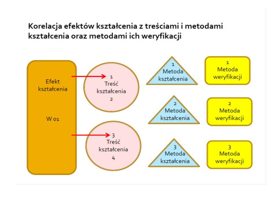 Samokontrola Zestawienie dla tańca I stopnia l.p.nazwa przedmiotuliczba efektów liczba punktó w ECTS liczba godzin forma zaliczenia jak będą weryfikowane efekty.