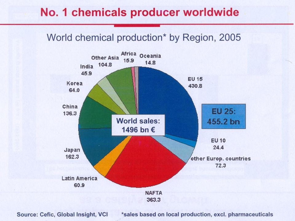R&D expenditure for chemical industry development Chemical industry is research intensive, spending on R&D projects in EU over 7.5 bn Euro.