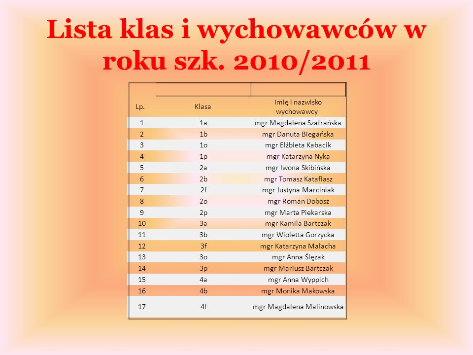 Lista klas i wychowawców w roku szk.2010/2011 Lp.