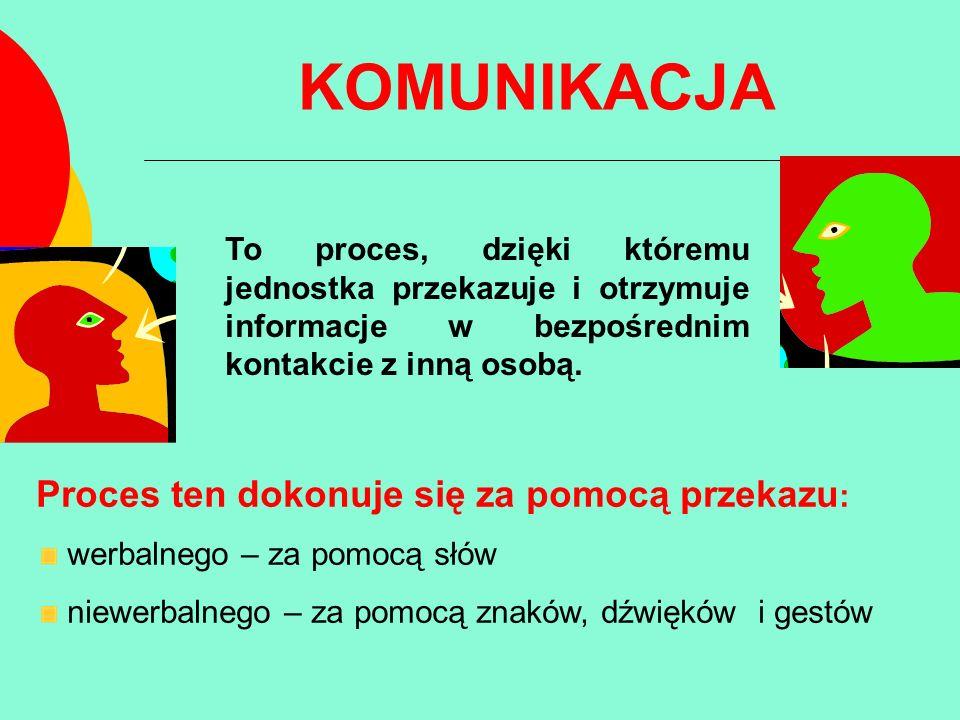 FAZY PROCESU KOMUNIKOWANIA Akt komunikowania rozpoczyna nadawca, który decyduje, jaki przekazać komunikat (przekaz) o określonym zbiorze znaczeń.