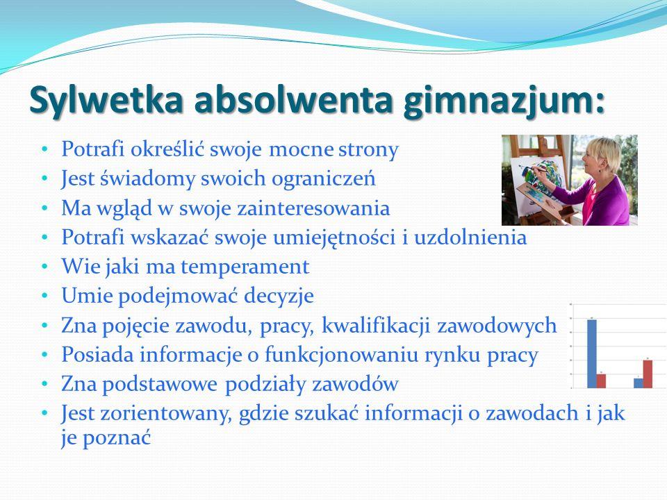 Absolwent gimnazjum: Zna siebie Zna zawody Zna szkoły i ścieżki kształcenia