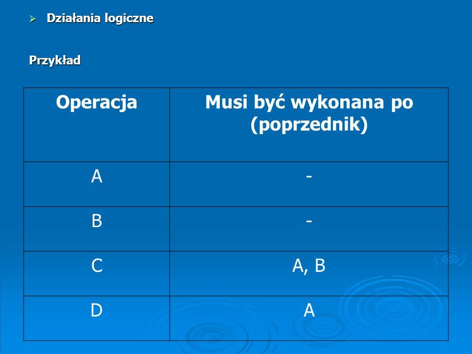OperacjaMusi być wykonana po (poprzednik) AJ BC, G CA DF, K, N EJ FB, H, L GA, E, I HG IJ J- KB LI MI NM OM PD, O Zadanie 3