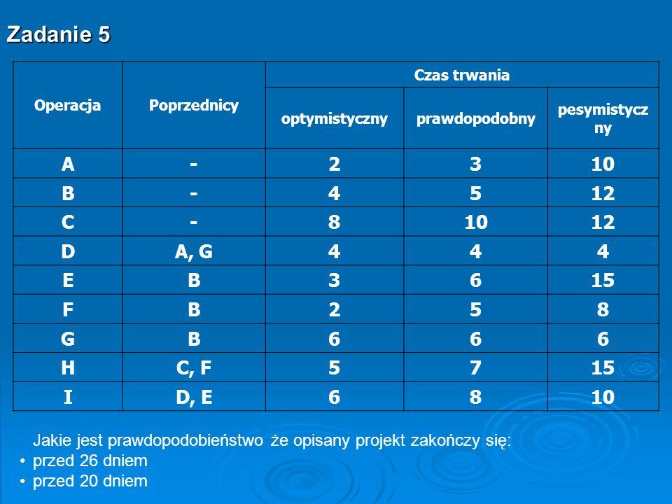 Operacja Oczekiwany czas Wariancja A41,78 B6 C100,44 D40 E74 F51 G60 H82,78 I80,44